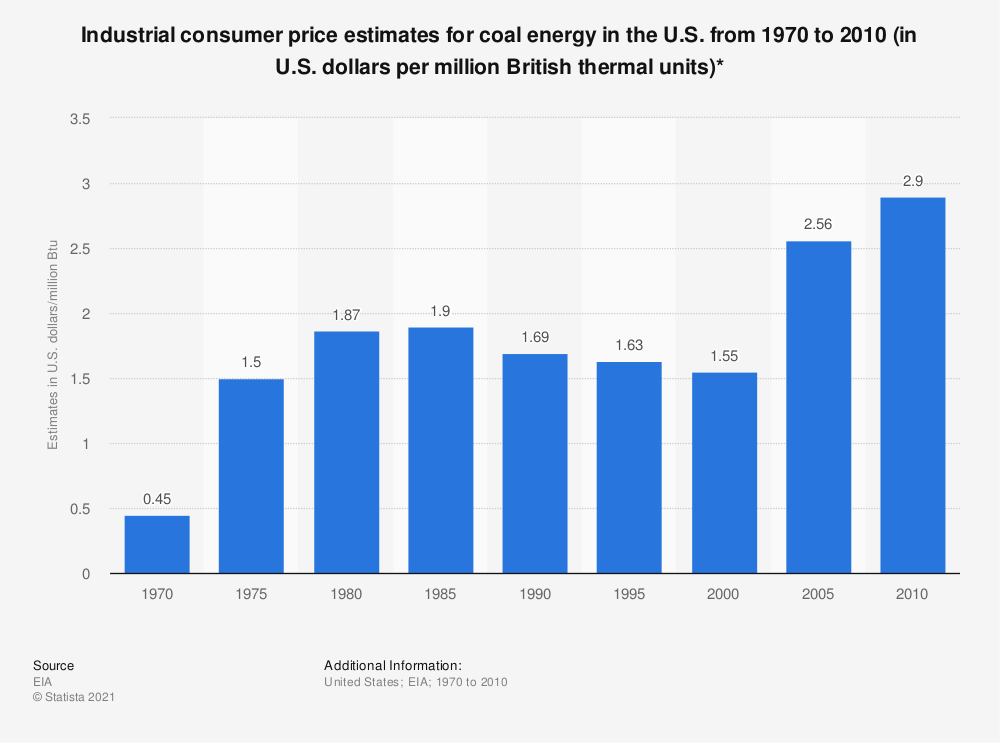 Statistic: Industrial consumer price estimates for coal energy in the U.S. from 1970 to 2010 (in U.S. dollars per million British thermal units)* | Statista