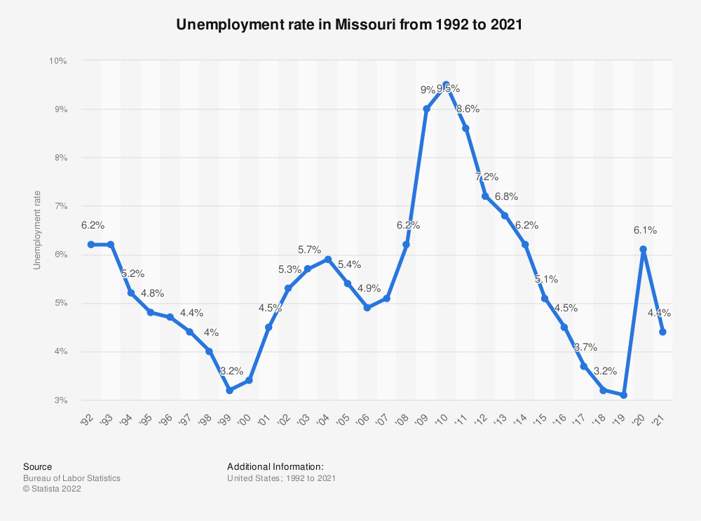 Statistic: Unemployment rate in Missouri from 1992 to 2018 | Statista
