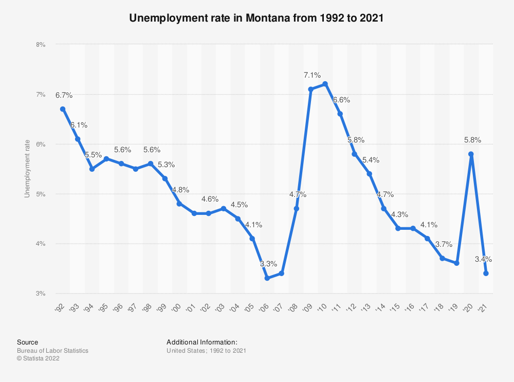 Statistic: Unemployment rate in Montana from 1992 to 2018 | Statista