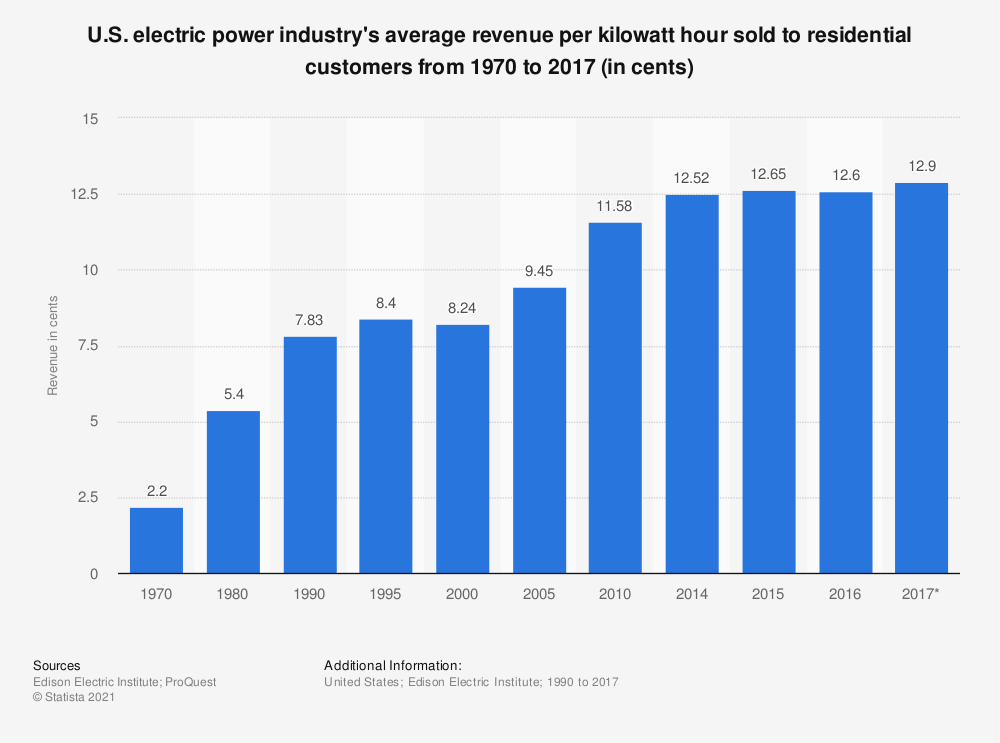 Statistic: U.S. electric power industry's average revenue per kilowatt hour sold to residential customers from 1970 to 2017 (in cents) | Statista