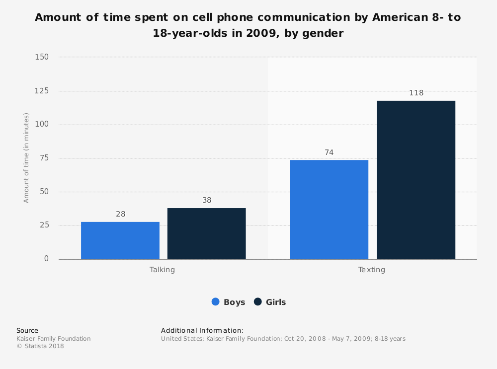Statistic: Amount of time spent on cell phone communication by American 8- to 18-year-olds in 2009, by gender | Statista