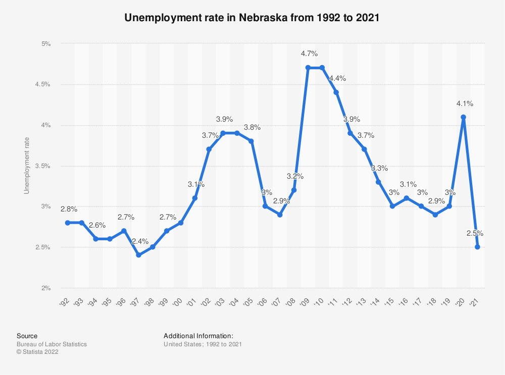 Statistic: Unemployment rate in Nebraska from 1992 to 2018 | Statista