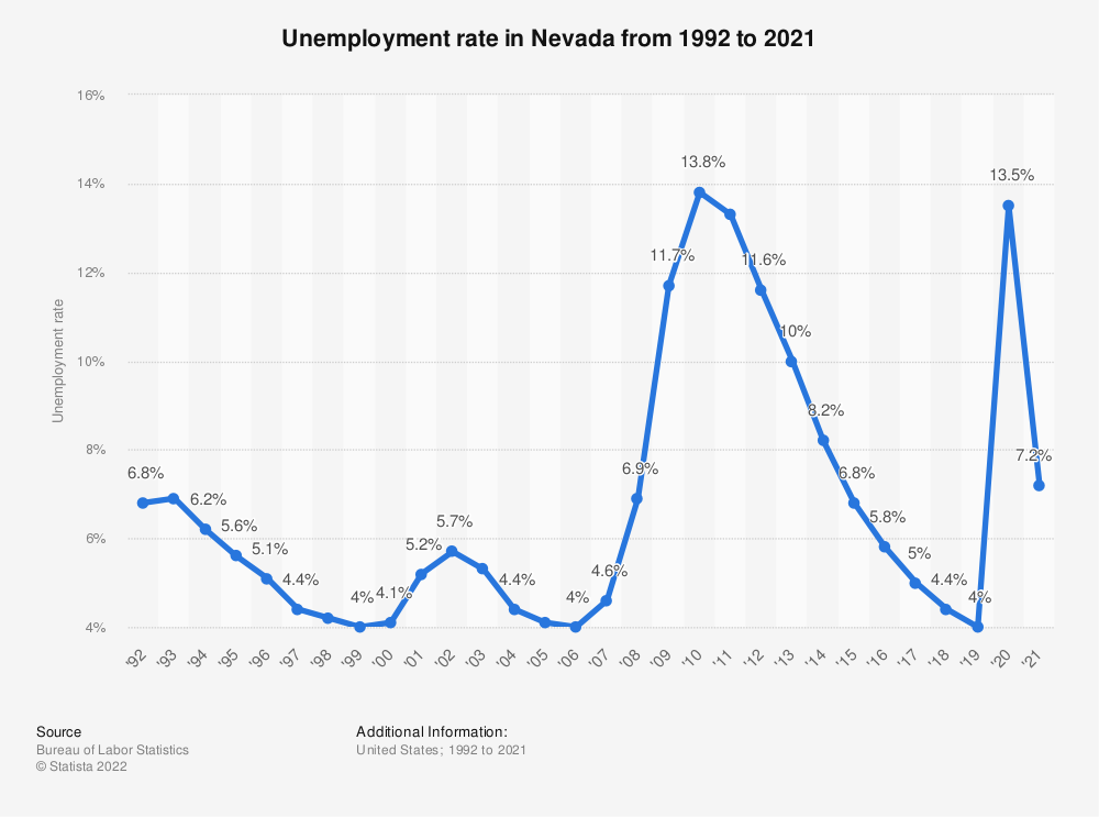 Statistic: Unemployment rate in Nevada from 1992 to 2018 | Statista