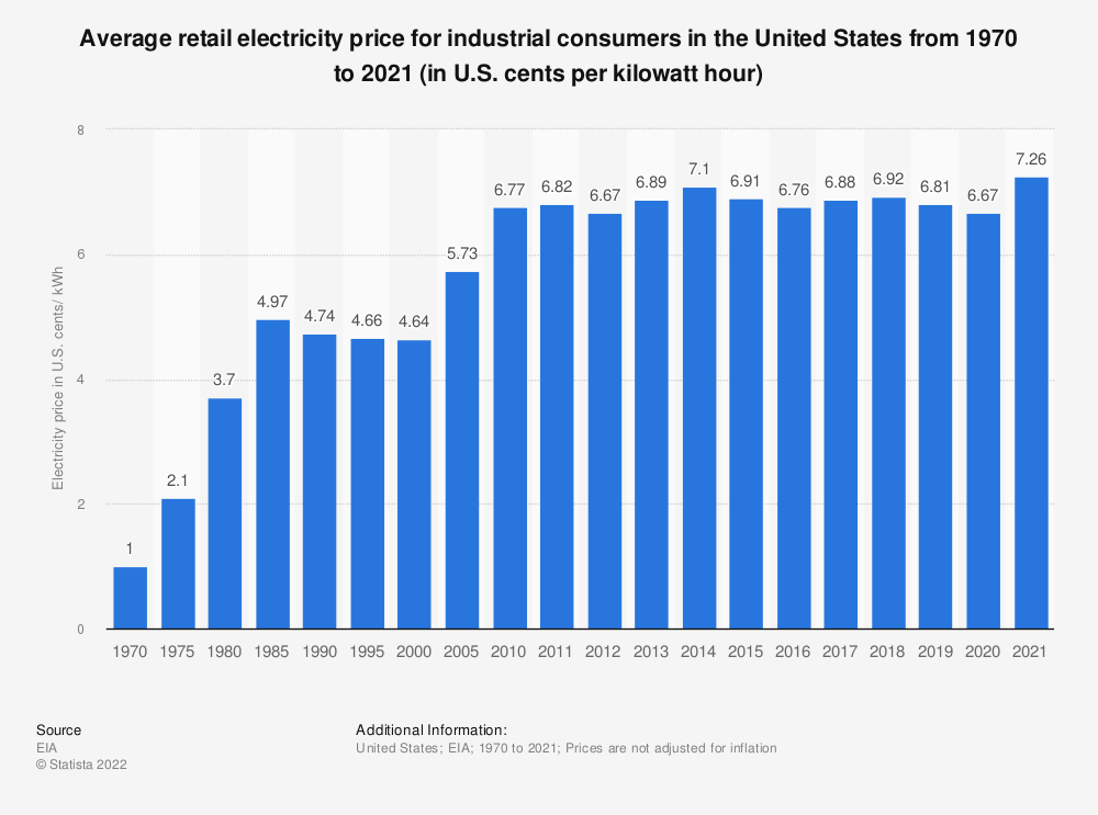 Statistic: Average retail electricity price for industrial consumers in the United States from 1970 to 2020* (in U.S. cents per kilowatt hour)   Statista