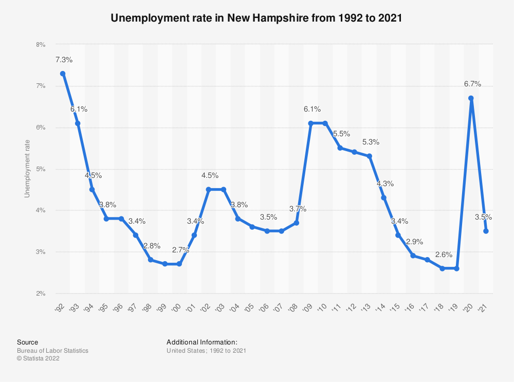 Statistic: Unemployment rate in New Hampshire from 1992 to 2017 | Statista