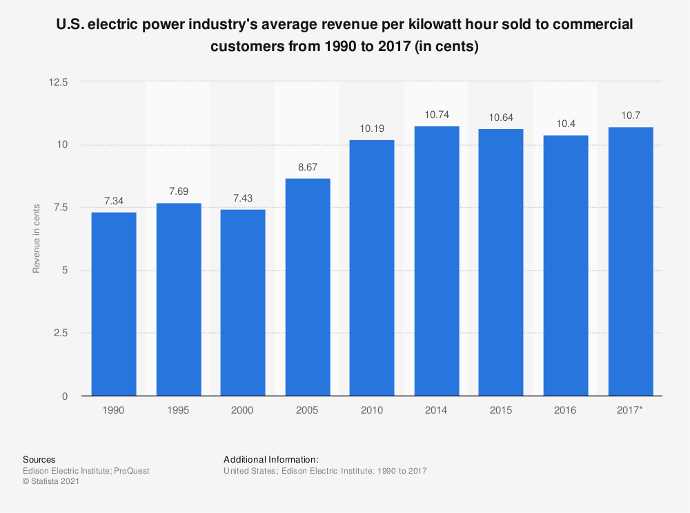 Statistic: U.S. electric power industry's average revenue per kilowatt hour sold to commercial customers from 1990 to 2017 (in cents) | Statista