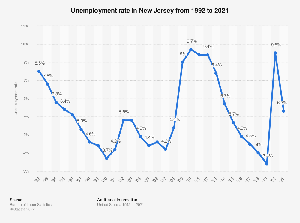 Statistic: Unemployment rate in New Jersey from 1992 to 2018 | Statista