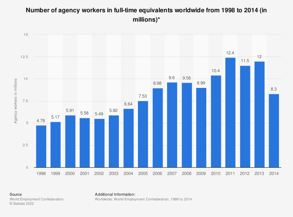 Statistic: Number of agency workers in full-time equivalents worldwide from 1998 to 2014 (in millions)* | Statista