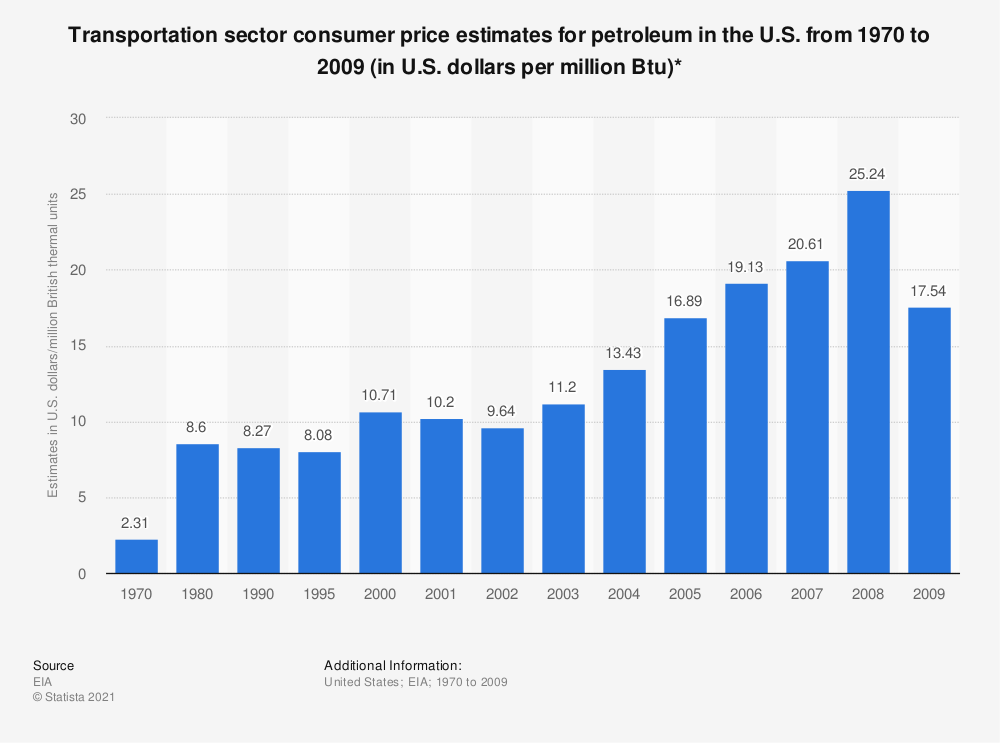 Statistic: Transportation sector consumer price estimates for petroleum in the U.S. from 1970 to 2009 (in U.S. dollars per million Btu)* | Statista
