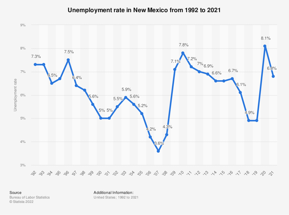 unemployment in new mexico New mexico (spanish: nuevo the state's unemployment rate was 72% during the late 2000s recession new mexico's unemployment rate peaked at.