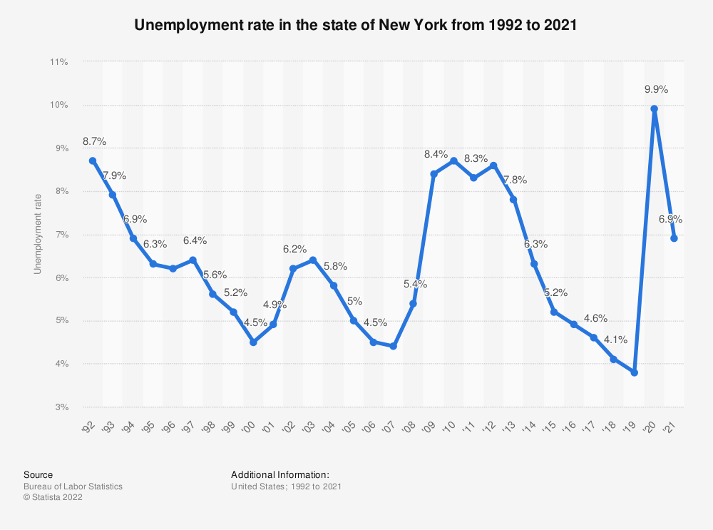 Statistic: Unemployment rate in the state of New York from 1992 to 2018 | Statista