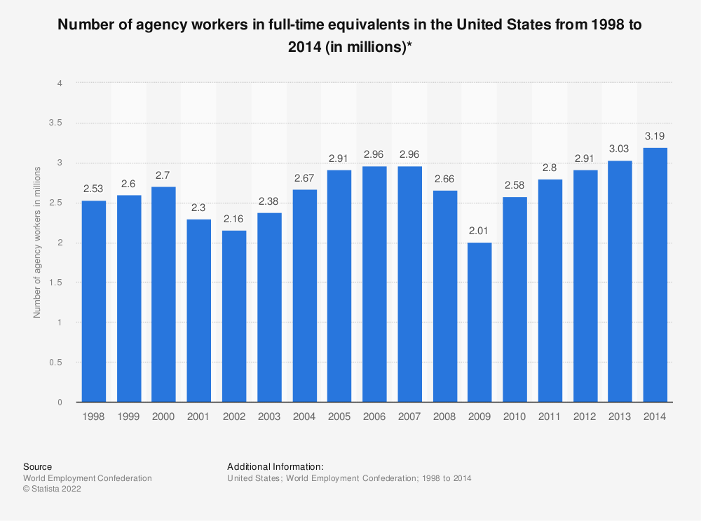 Statistic: Number of agency workers in full-time equivalents in the United States from 1998 to 2014 (in millions)* | Statista