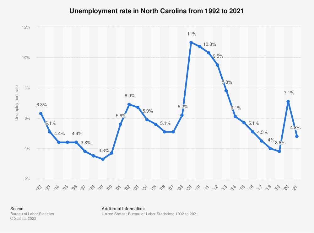 Statistic: Unemployment rate in North Carolina from 1992 to 2020 | Statista