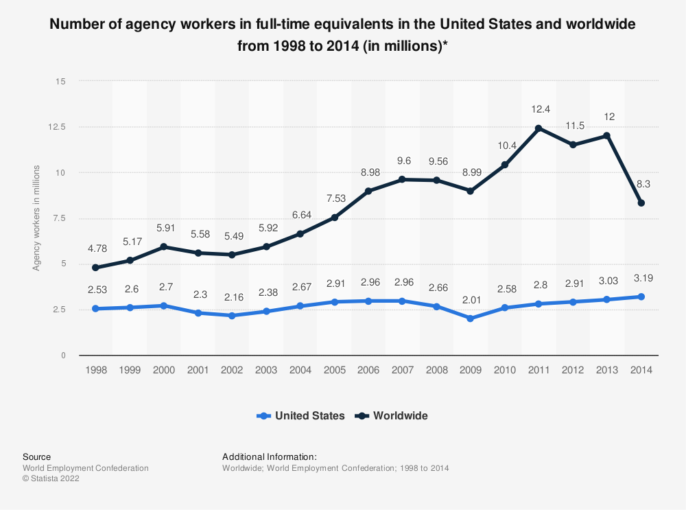 Statistic: Number of agency workers in full-time equivalents in the United States and worldwide from 1998 to 2014 (in millions)* | Statista
