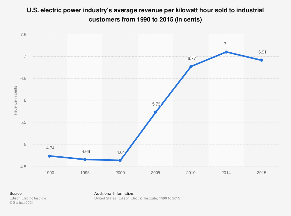 Statistic: U.S. electric power industry's average revenue per kilowatt hour sold to industrial customers from 1990 to 2015 (in cents) | Statista