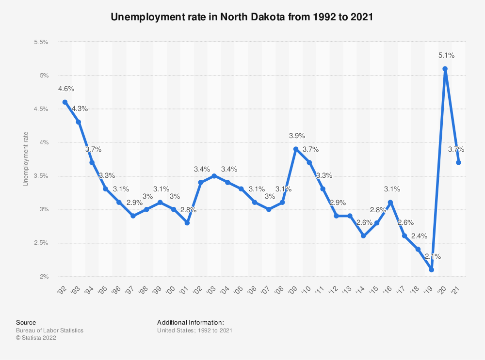 Statistic: Unemployment rate in North Dakota from 1992 to 2018 | Statista