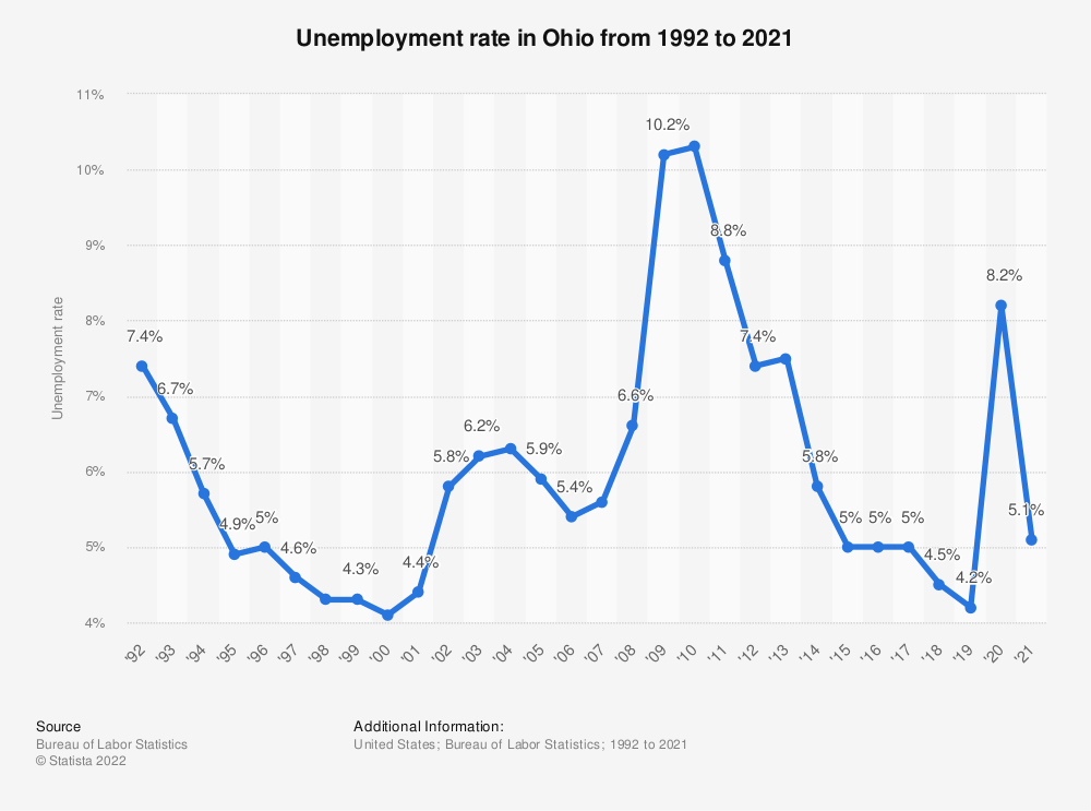 Statistic: Unemployment rate in Ohio from 1992 to 2018 | Statista
