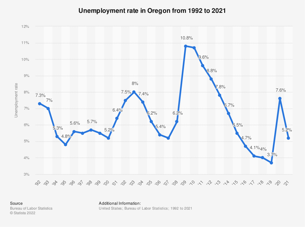 Statistic: Unemployment rate in Oregon from 1992 to 2018 | Statista