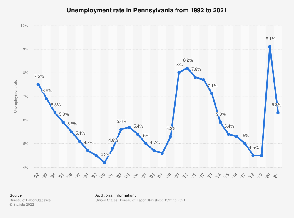 Statistic: Unemployment rate in Pennsylvania from 1992 to 2018 | Statista