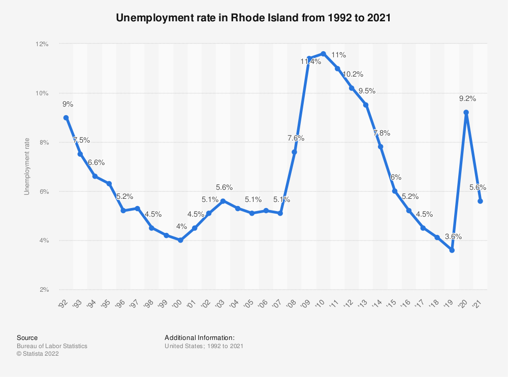 Statistic: Unemployment rate in Rhode Island from 1992 to 2019 | Statista