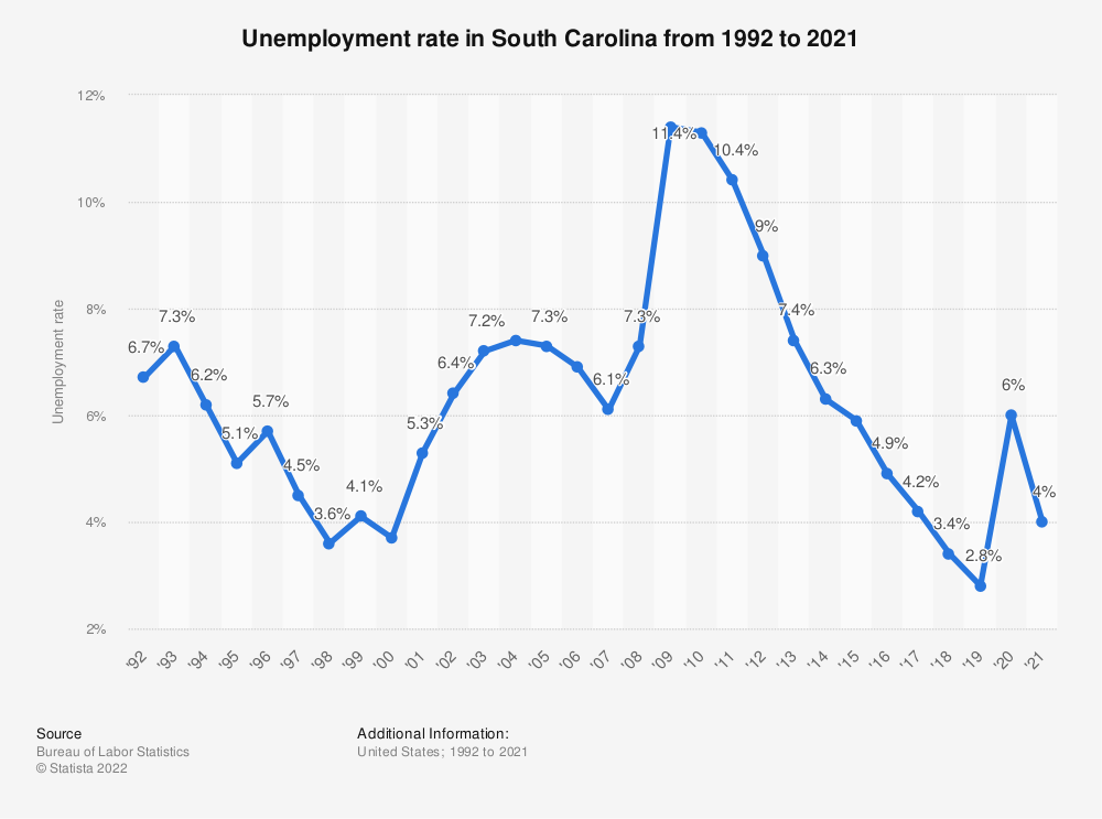 Statistic: Unemployment rate in South Carolina from 1992 to 2017 | Statista