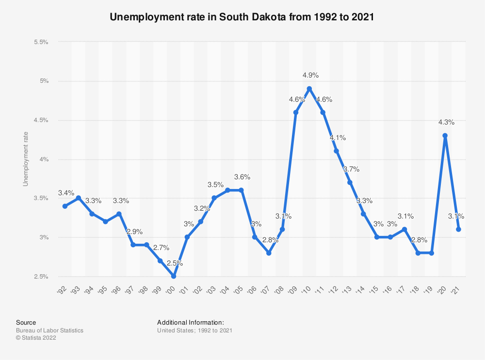 Statistic: Unemployment rate in South Dakota from 1992 to 2019 | Statista