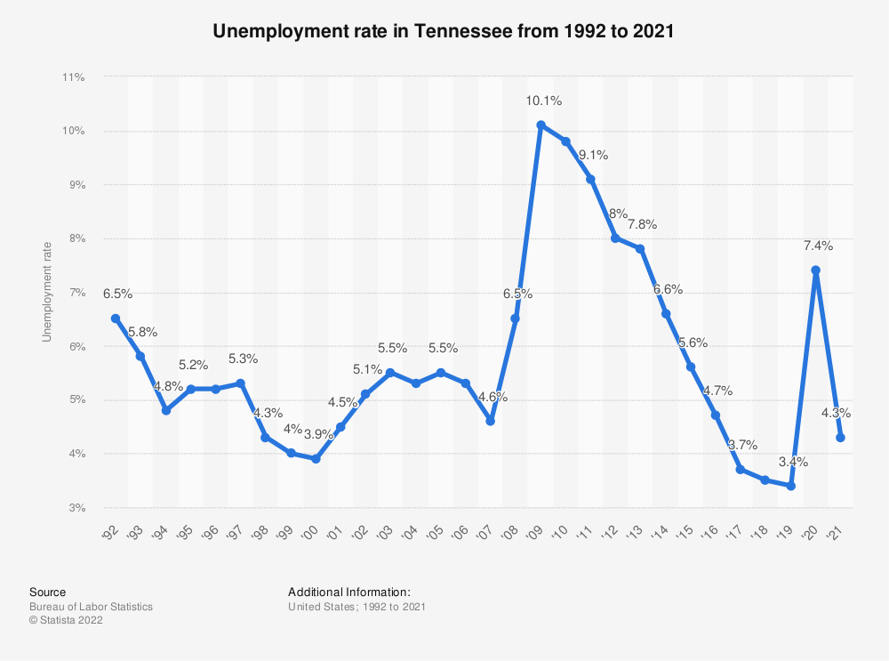 Statistic: Unemployment rate in Tennessee from 1992 to 2018 | Statista