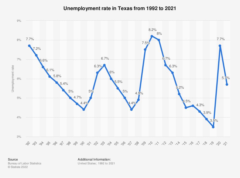 Statistic: Unemployment rate in Texas from 1992 to 2018 | Statista