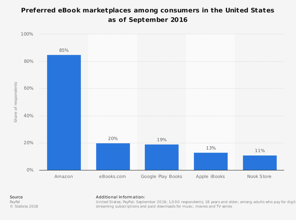 Statistic: Preferred eBook marketplaces among consumers in the United States as of September 2016 | Statista