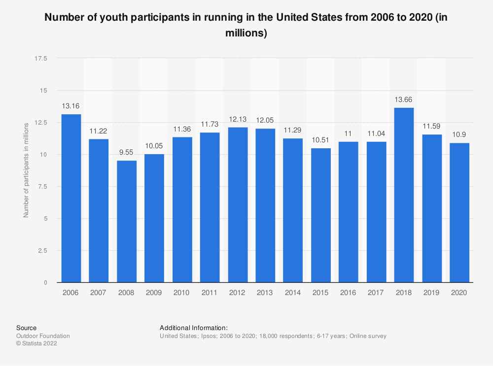 Statistic: Number of youth participants in running in the United States from 2006 to 2017 (in millions)* | Statista