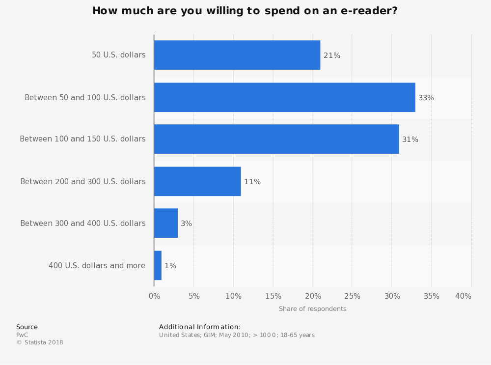 Statistic: How much are you willing to spend on an e-reader? | Statista