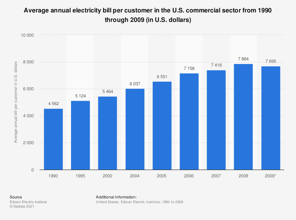 Statistic: Average annual electricity bill per customer in the U.S. commercial sector from 1990 through 2009 (in U.S. dollars) | Statista