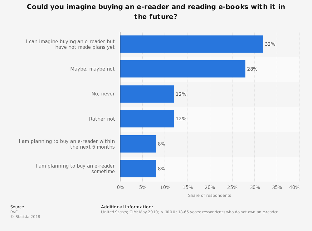 Statistic: Could you imagine buying an e-reader and reading e-books with it in the future? | Statista