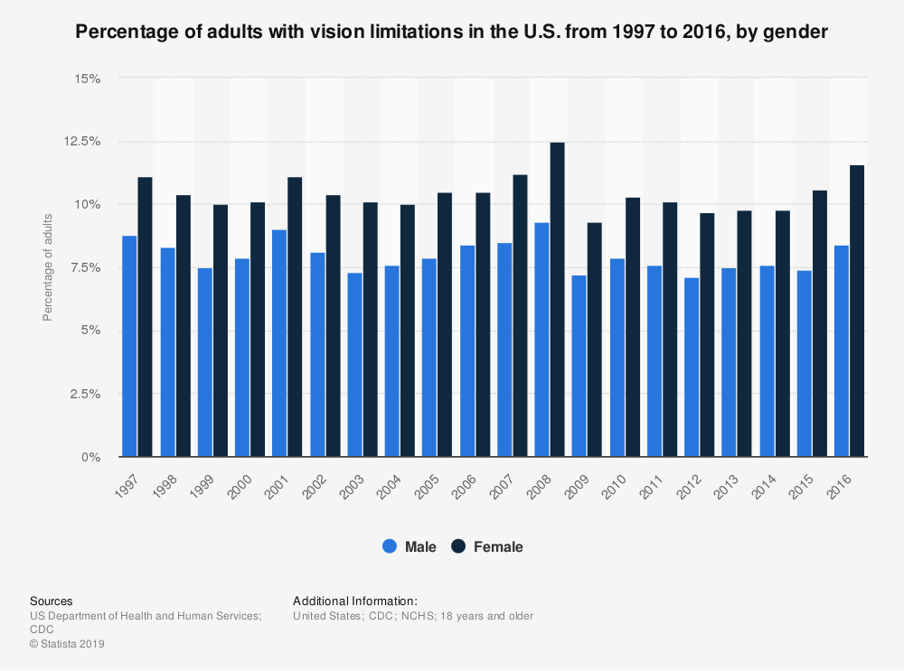 Statistic: Percentage of adults with vision limitations in the U.S. from 1997 to 2016, by gender  | Statista