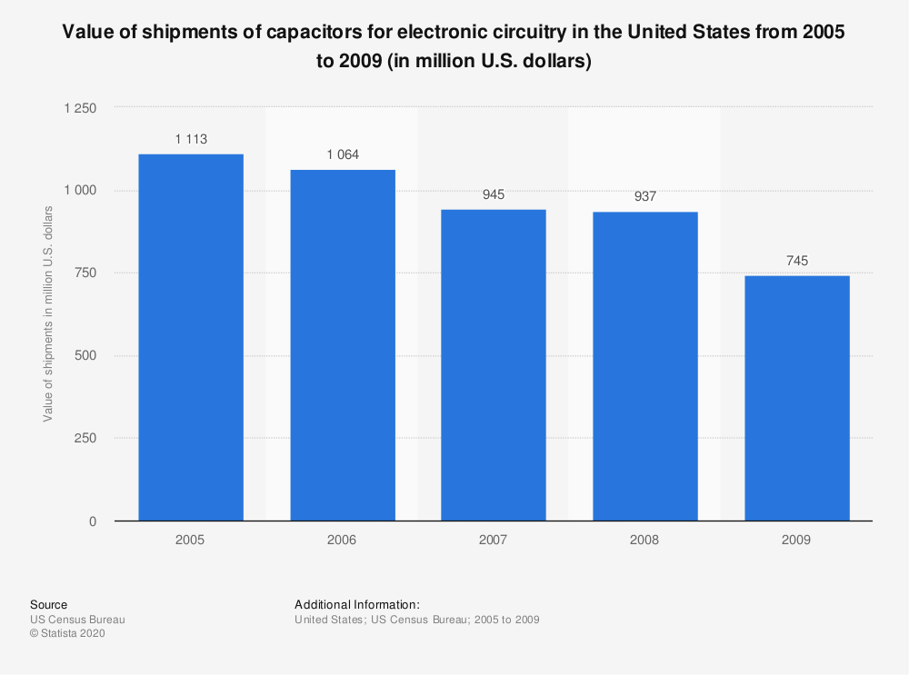 Statistic: Value of shipments of capacitors for electronic circuitry in the United States from 2005 to 2009 (in million U.S. dollars) | Statista