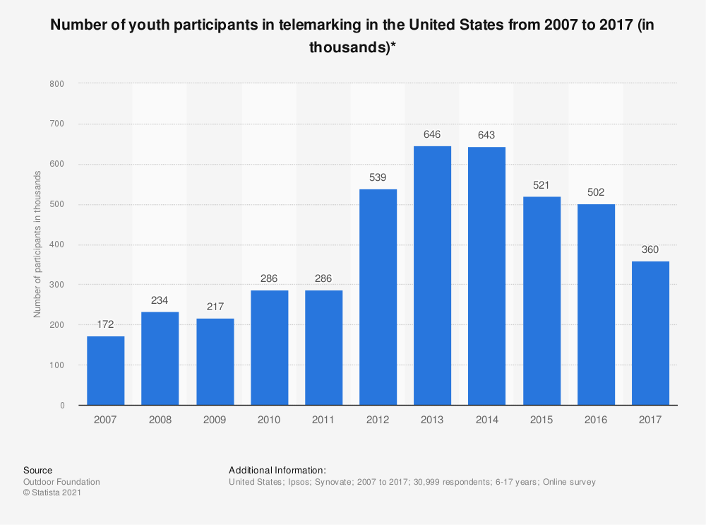 Statistic: Number of youth participants in telemarking in the United States from 2007 to 2017 (in thousands)* | Statista