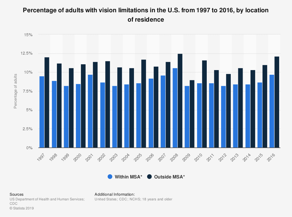 Statistic: Percentage of adults with vision limitations in the U.S. from 1997 to 2016, by location of residence | Statista