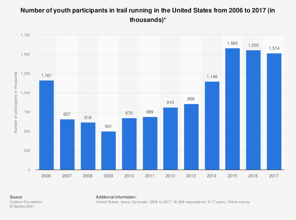 Statistic: Number of youth participants in trail running in the United States from 2006 to 2017 (in thousands)* | Statista