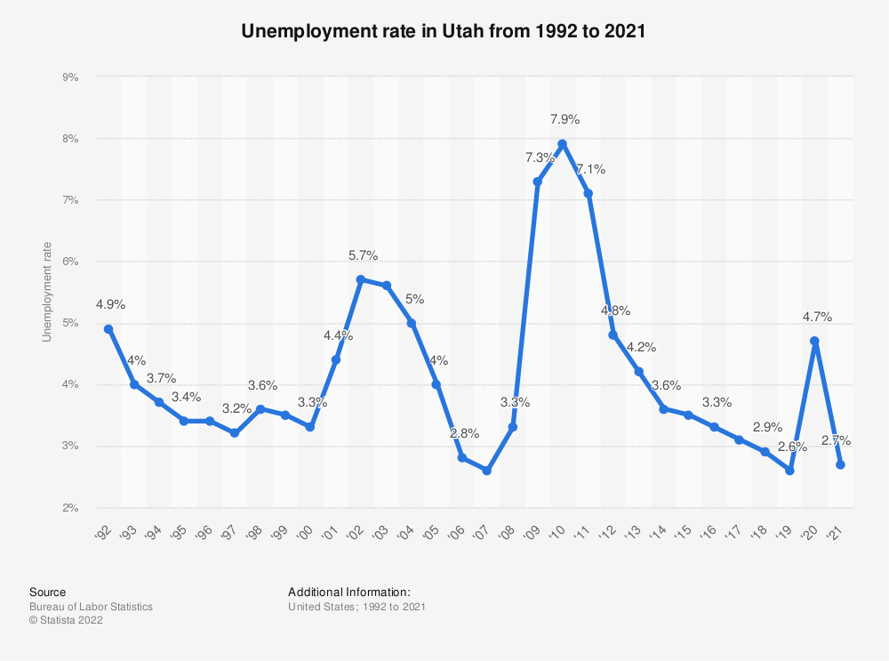 Statistic: Unemployment rate in Utah from 1992 to 2018 | Statista