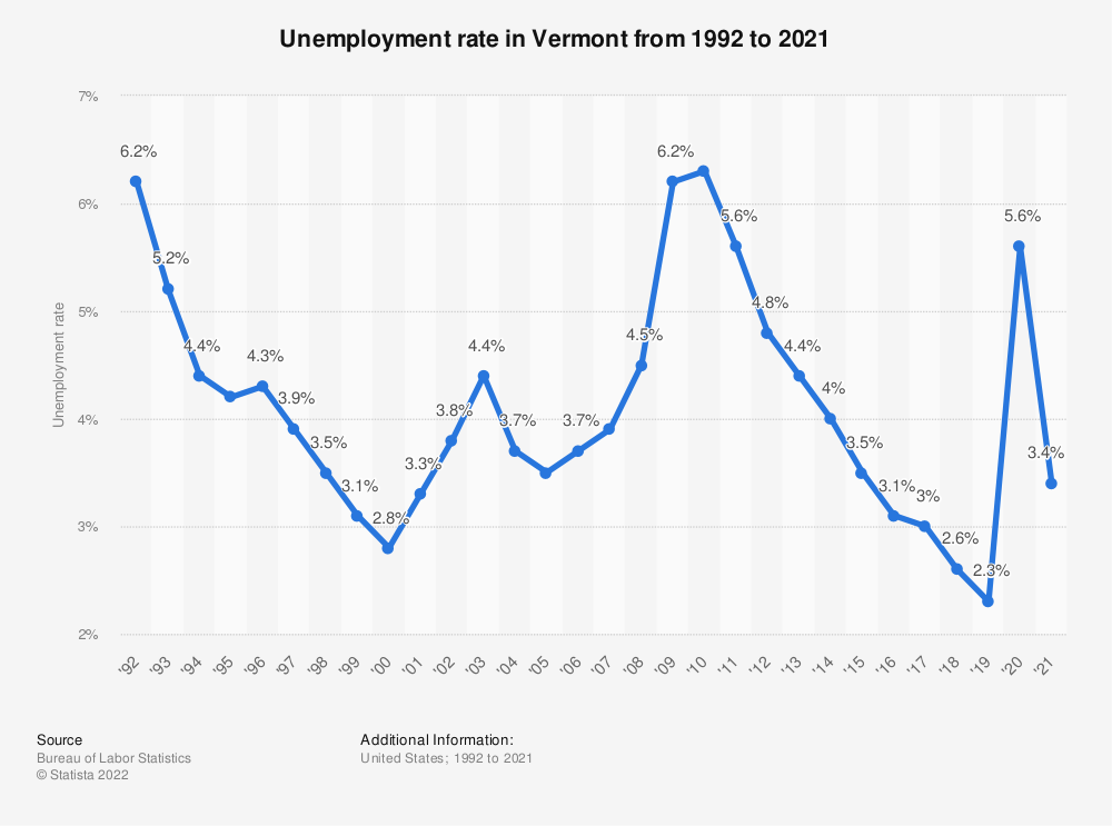 Statistic: Unemployment rate in Vermont from 1992 to 2019 | Statista