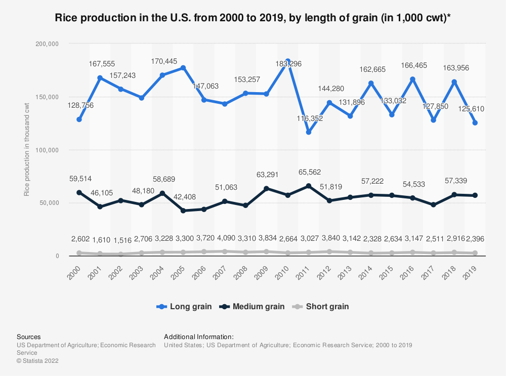 Statistic: Rice production in the U.S. from 2000 to 2019, by length of grain (in 1,000 cwt)* | Statista