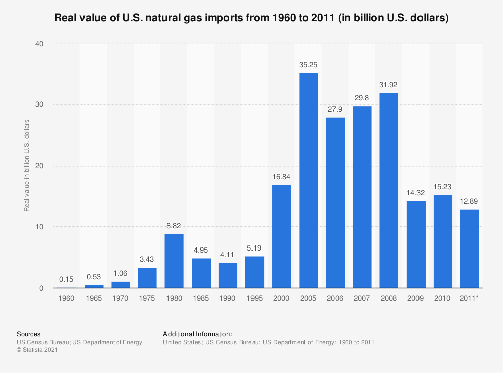 Statistic: Real value of U.S. natural gas imports from 1960 to 2011 (in billion U.S. dollars) | Statista