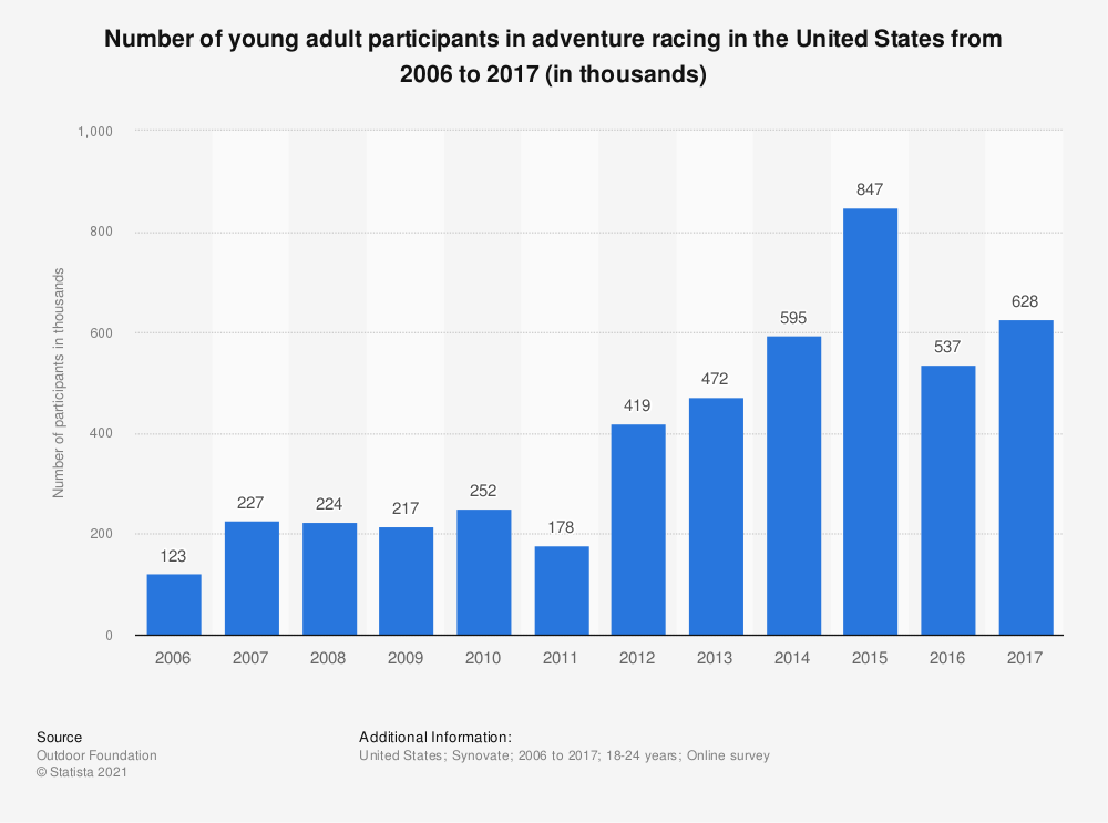 Statistic: Number of young adult participants in adventure racing in the United States from 2006 to 2017 (in thousands)* | Statista