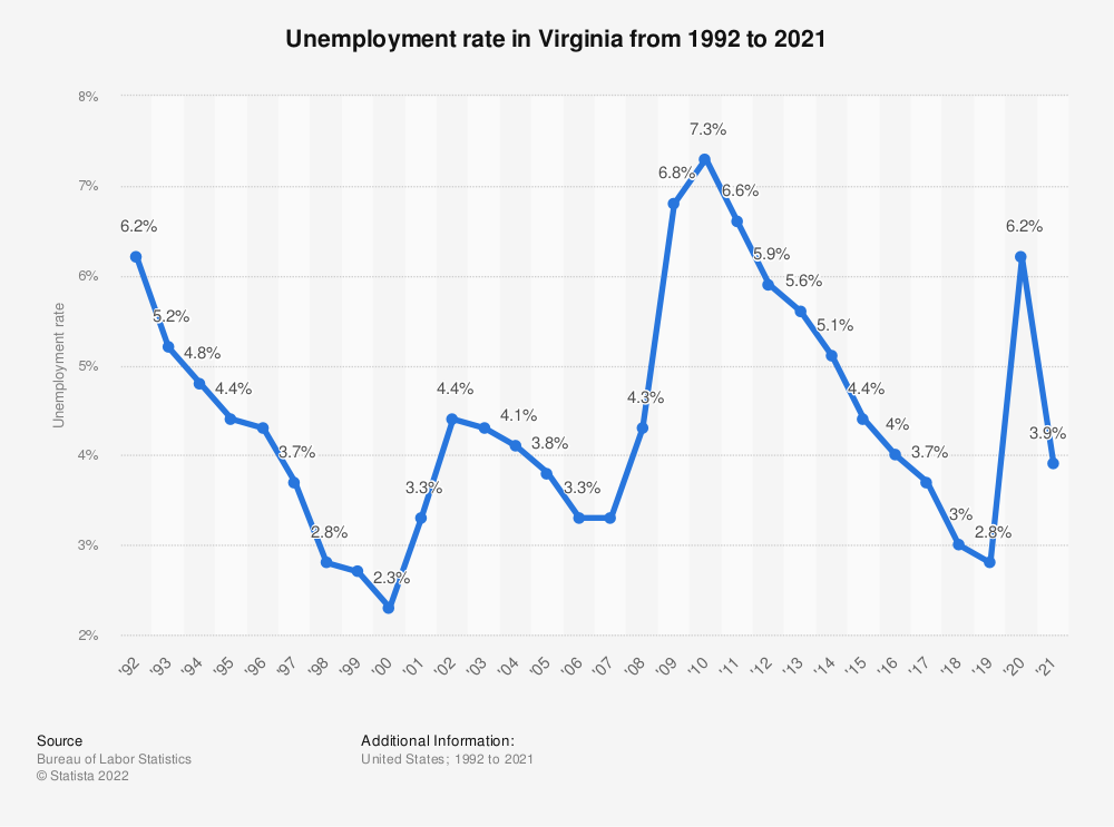 Statistic: Unemployment rate in Virginia from 1992 to 2019 | Statista
