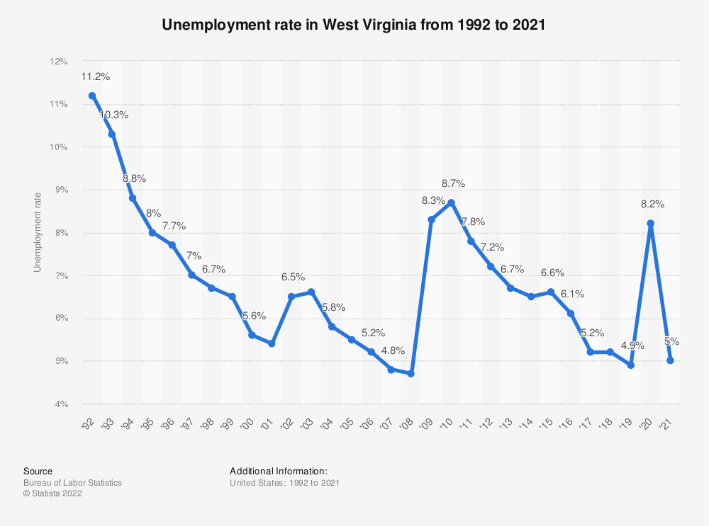 Statistic: Unemployment rate in West Virginia from 1992 to 2019 | Statista