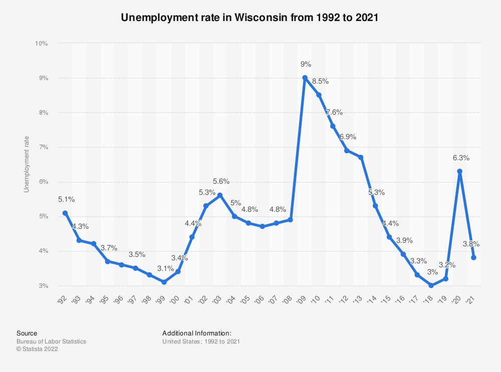 Statistic: Unemployment rate in Wisconsin from 1992 to 2018 | Statista