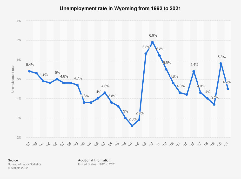 Statistic: Unemployment rate in Wyoming from 1992 to 2018 | Statista
