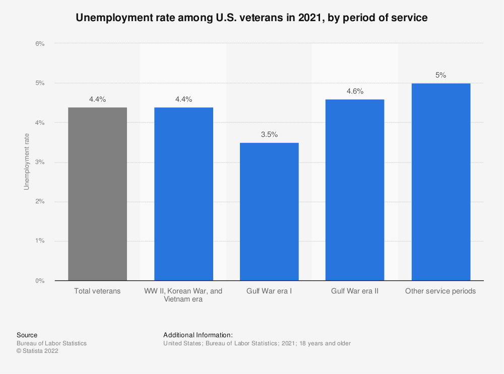 Statistic: Unemployment rate among U.S. veterans in 2019, by period of service | Statista