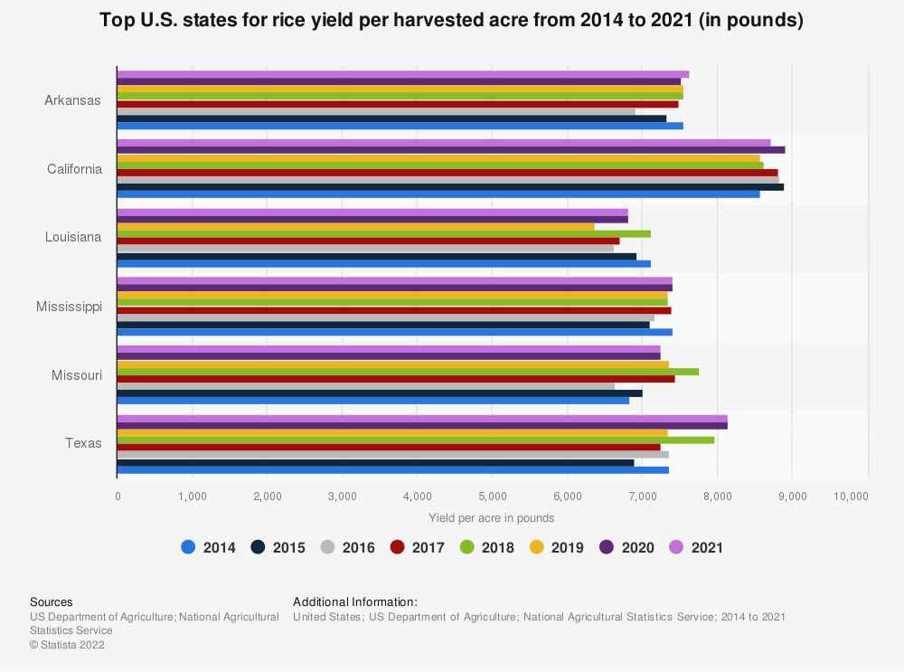 Statistic: Top U.S. states for rice yield per harvested acre from 2014 to 2019 (in pounds) | Statista