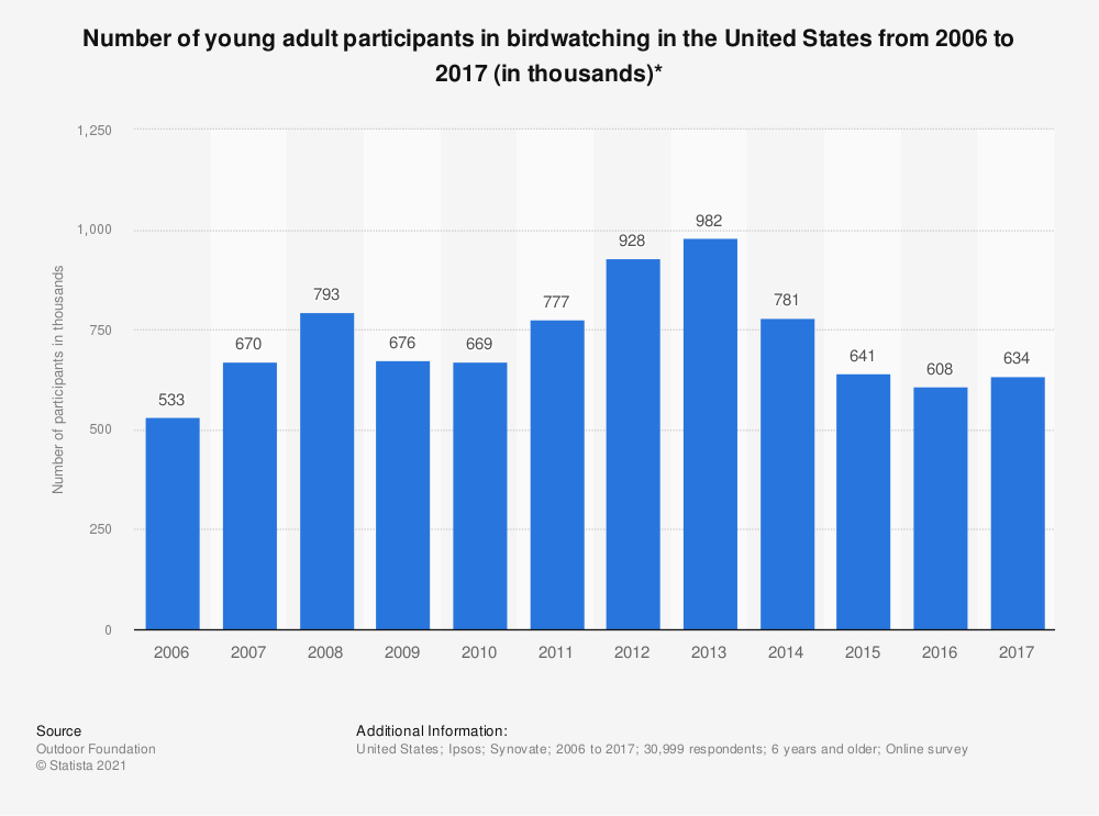 Statistic: Number of young adult participants in birdwatching in the United States from 2006 to 2017 (in thousands)* | Statista
